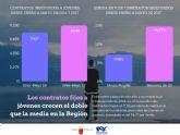 Los contratos indefinidos a jóvenes crecen el doble que la media en lo que va de año