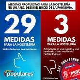 El PP de Molina de Segura denuncia 'la maniobra' realizada por PSOE  Podemos para evitar votar a favor de las 19 medidas presentadas por los Populares, para salvar a la hostelería molinense