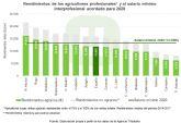 Unión de Uniones recuerda que las rentas de muchos agricultores se encuentran todavía un 11 % por debajo del Salario Mínimo Interprofesional