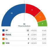 El PP revalida la mayoría absoluta en San Pedro del Pinatar con 11 concejales y el 45,02% de los votos