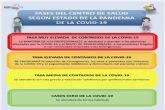 Consultorios y centros de salud identificarán su tasa de casos COVID19 con cartelería de colores