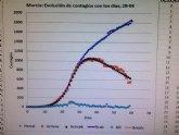 Un día en el que no se producen fallecimientos por coronavirus en la Región de Murcia