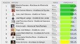 El alcalde de Totana, Juan José Cánovas, ocupa actualmente el tercer puesto en el ránking de regidores transparentes de la Región de Murcia