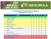 El UCAM Cartagena TM se juega la Liga