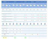 Alhama de Murcia, en alerta naranja por lluvias y tormentas